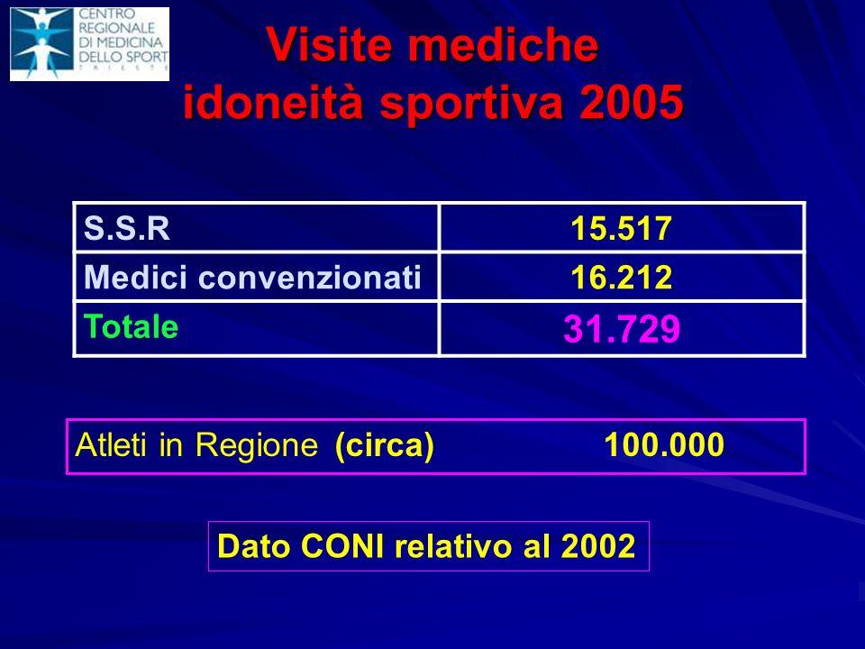 Visite mediche idoneità sportiva 2005 Atleti in Regione (circa) 100.000 S.S.R15.517 Medici convenzionati16.212 Totale 31.729 Dato CONI relativo al 200