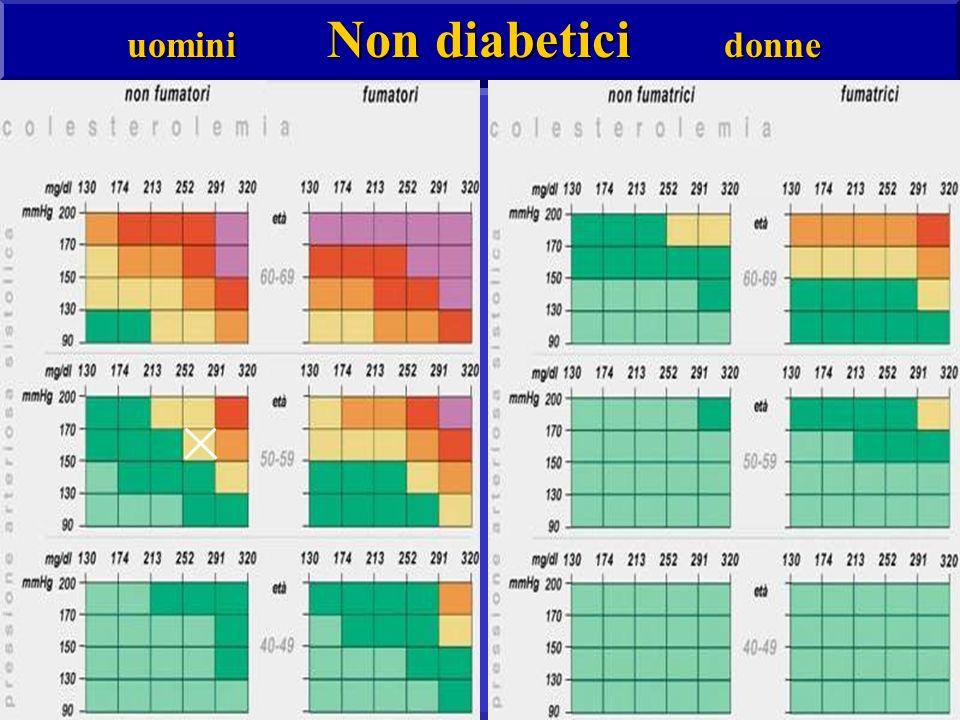 uomini Non diabetici donne
