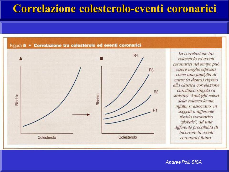 Correlazione colesterolo-eventi coronarici Andrea Poli, SISA