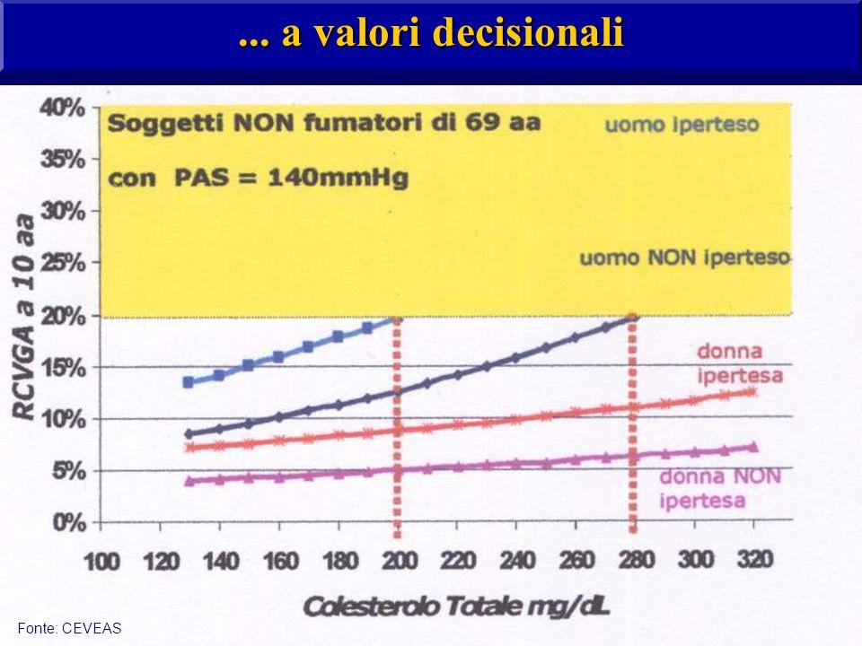 ... a valori decisionali Fonte: CEVEAS