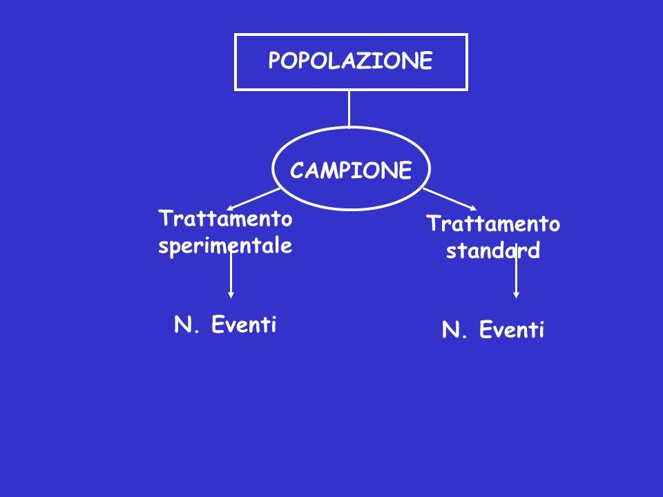 Trattamento sperimentale N. Eventi POPOLAZIONE CAMPIONE Trattamento standard N. Eventi