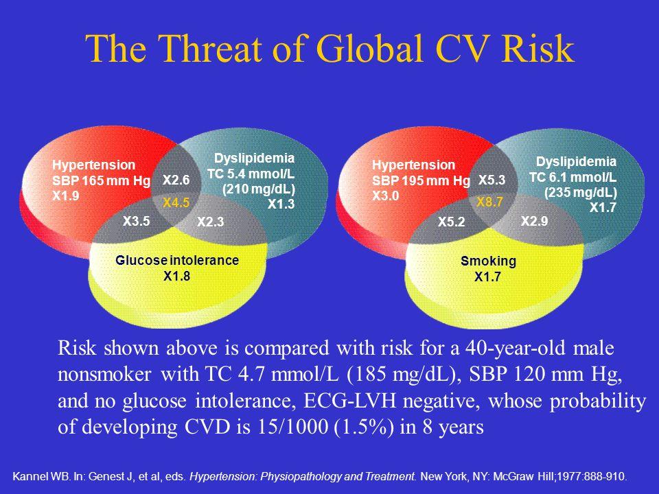Donna di 60 anni di età fumatrice PA sistolica 150 mm hg Colesterolo tot 250 / HDL 40 Diabete sì Terapia antiipert sì Rischio a 10 anni ; 19.5% Ipotesi 1 (-10% RR) NNT 51 Ipotesi 2 (-30% RR) NNT 17 Calcolo individuale del rischio