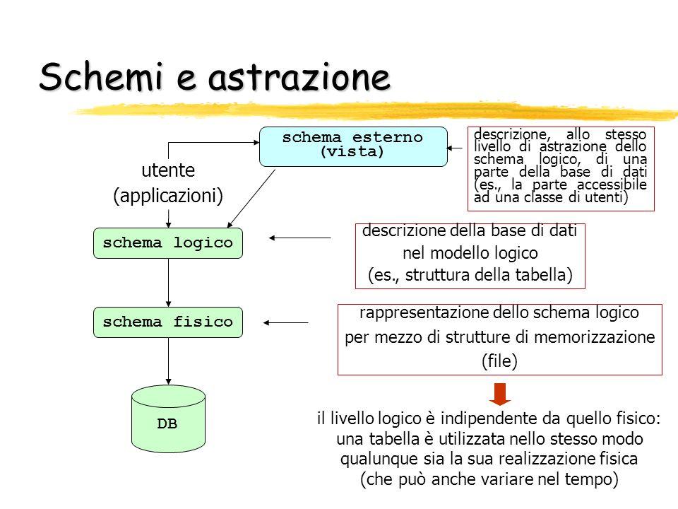 Schemi e astrazione rappresentazione dello schema logico per mezzo di strutture di memorizzazione (file) il livello logico è indipendente da quello fi