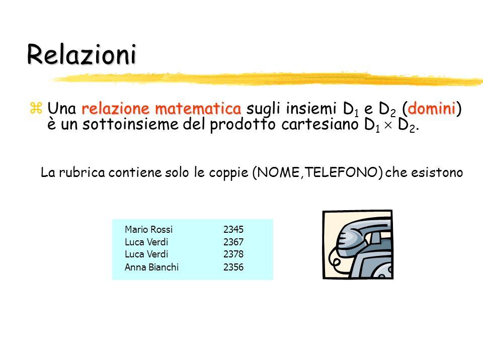 Relazioni relazione matematicadomini zUna relazione matematica sugli insiemi D 1 e D 2 (domini) è un sottoinsieme del prodotto cartesiano D 1 D 2. La