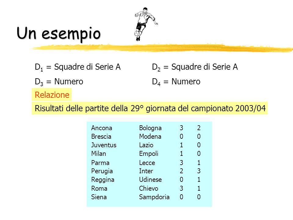 Un esempio D 1 = Squadre di Serie AD 2 = Squadre di Serie A D 3 = NumeroD 4 = Numero Risultati delle partite della 29° giornata del campionato 2003/04