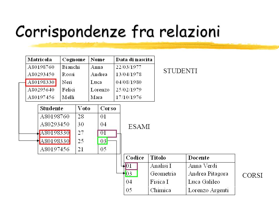 Corrispondenze fra relazioni STUDENTI CORSI ESAMI