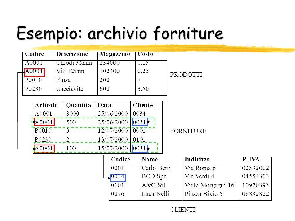 Esempio: archivio forniture PRODOTTI FORNITURE CLIENTI