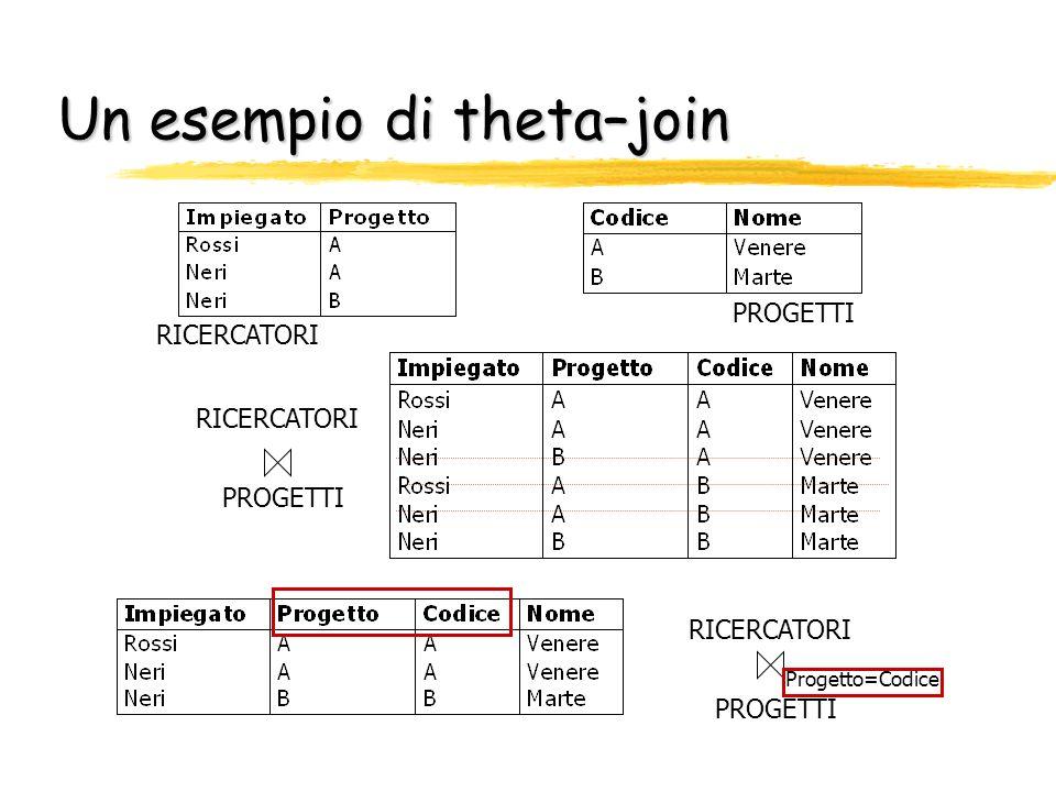 Un esempio di theta–join RICERCATORI PROGETTI RICERCATORI PROGETTI RICERCATORI PROGETTI Progetto=Codice