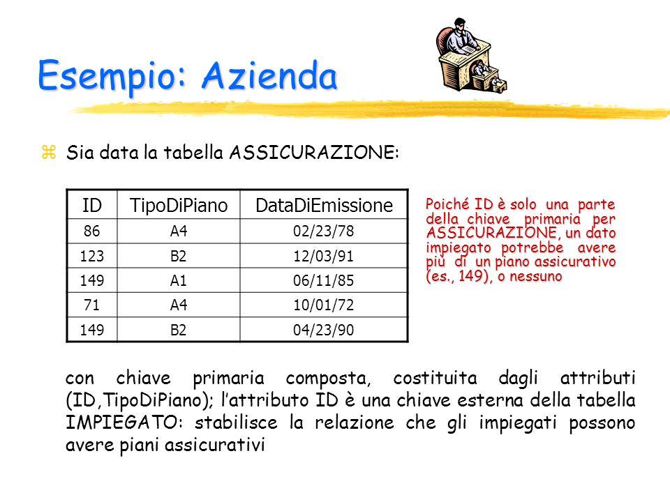 Esempio: Azienda zSia data la tabella ASSICURAZIONE: con chiave primaria composta, costituita dagli attributi (ID,TipoDiPiano); lattributo ID è una ch