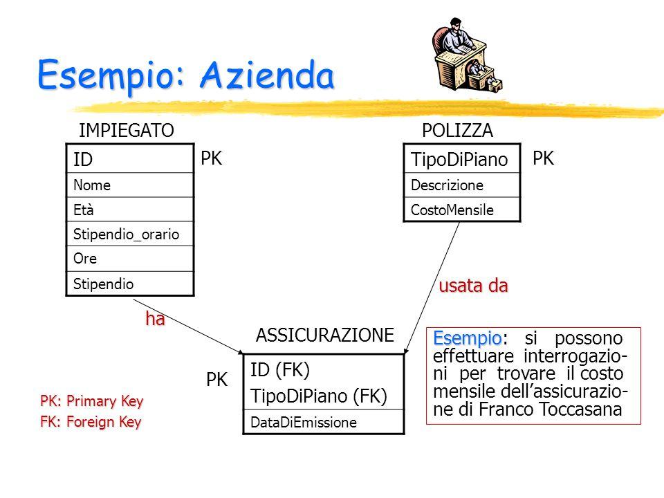 Esempio: Azienda ID Nome Età Stipendio_orario Ore Stipendio IMPIEGATO TipoDiPiano Descrizione CostoMensile POLIZZA ID (FK) TipoDiPiano (FK) DataDiEmis