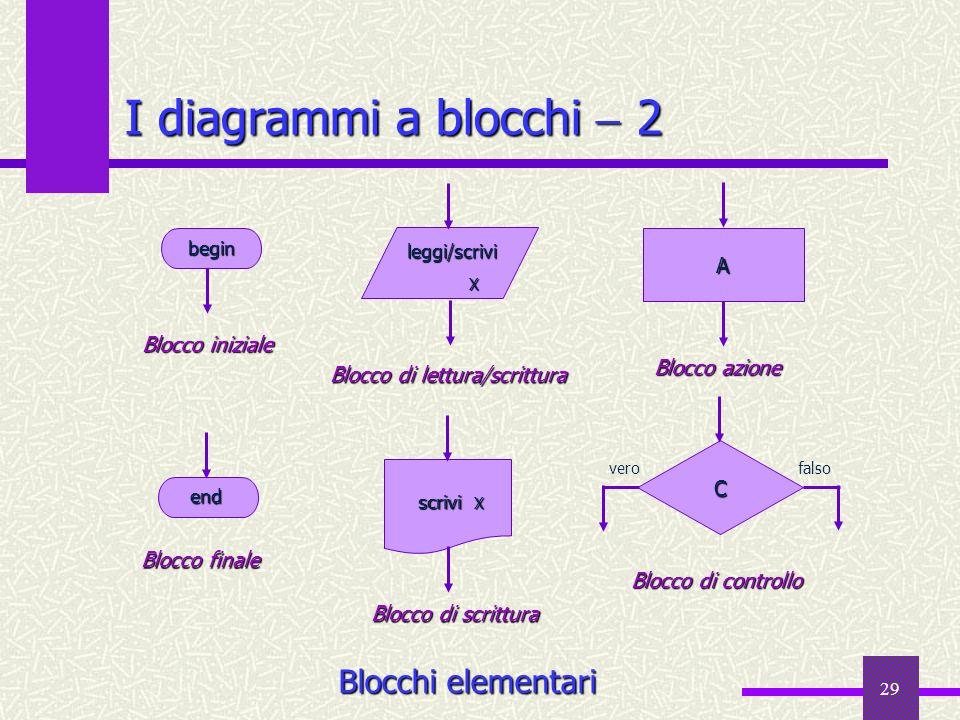29 I diagrammi a blocchi 2 Blocchi elementari X Blocco di lettura/scrittura leggi/scrivi leggi/scrivi begin begin A Blocco iniziale Blocco azione end