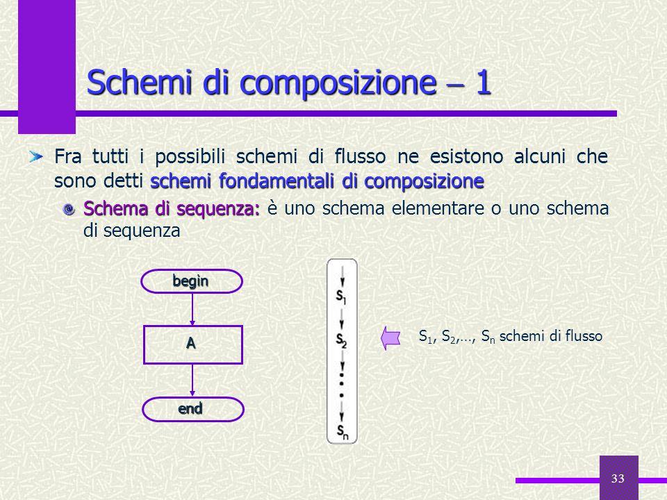 33 schemi fondamentali di composizione Fra tutti i possibili schemi di flusso ne esistono alcuni che sono detti schemi fondamentali di composizione Sc