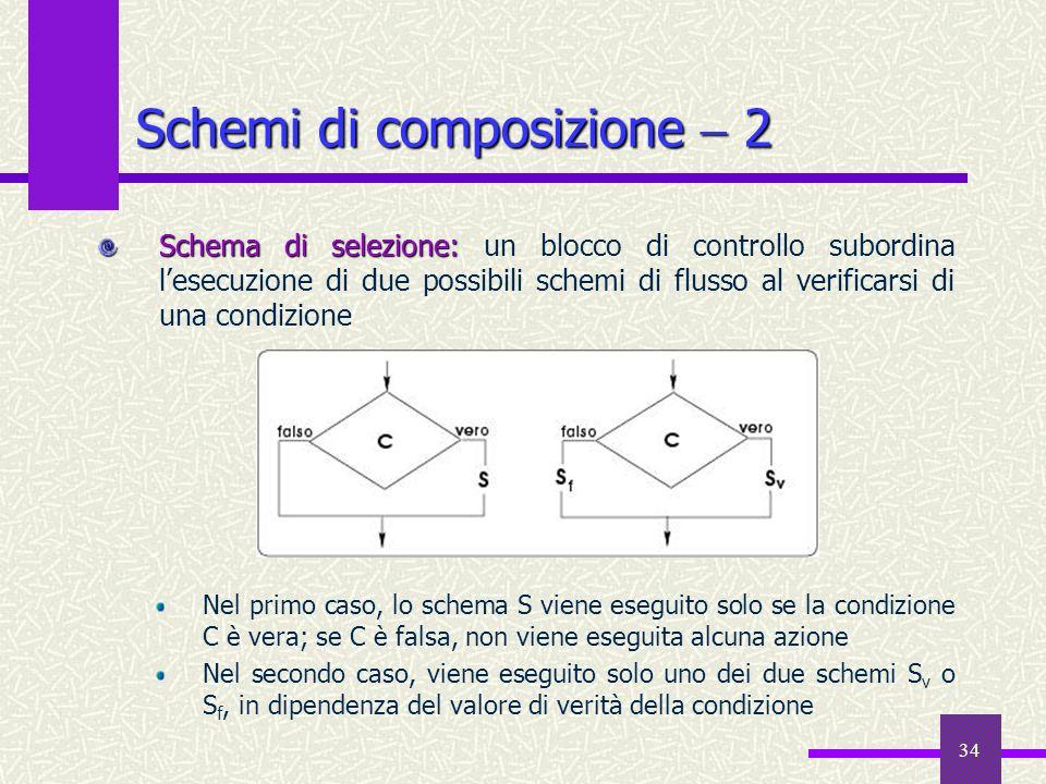 34 Schemi di composizione 2 Schema di selezione: Schema di selezione: un blocco di controllo subordina lesecuzione di due possibili schemi di flusso a