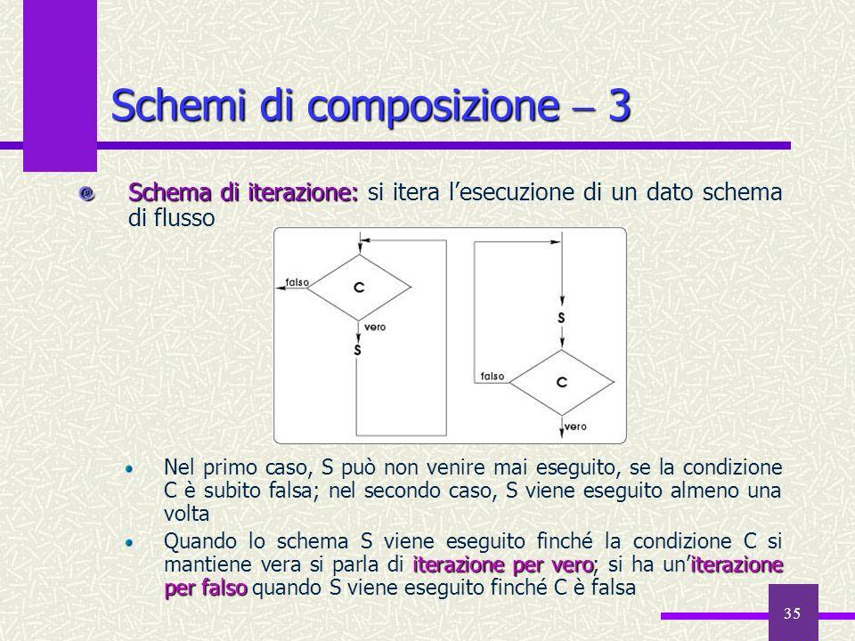 35 Schema di iterazione: Schema di iterazione: si itera lesecuzione di un dato schema di flusso Nel primo caso, S può non venire mai eseguito, se la c