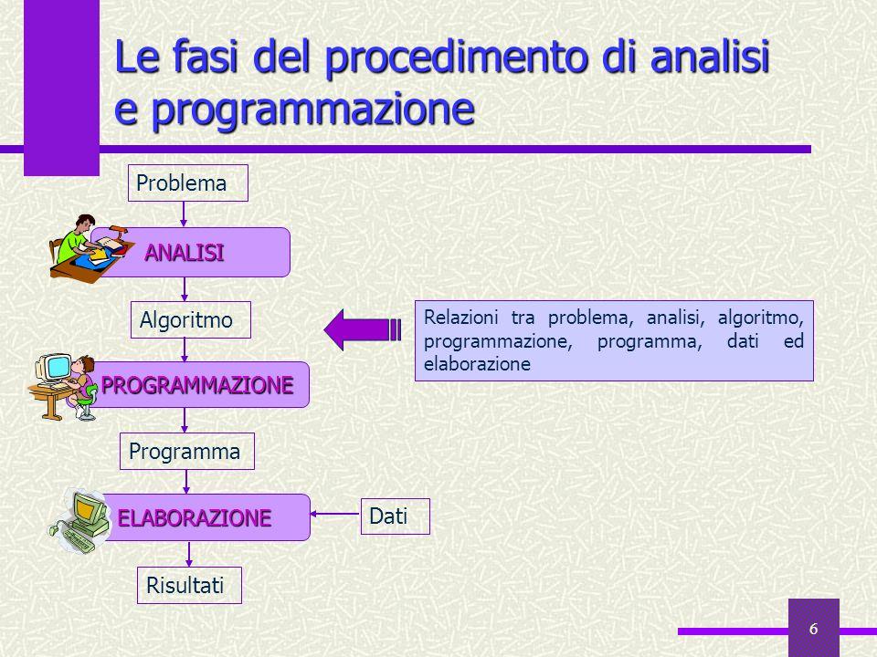 6 Le fasi del procedimento di analisi e programmazione Risultati Problema ANALISI ELABORAZIONE ELABORAZIONE Dati PROGRAMMAZIONE PROGRAMMAZIONE Algorit