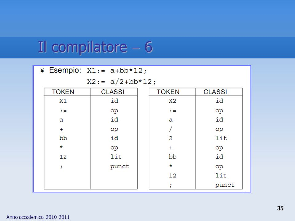 Anno accademico 2010-2011 35 Il compilatore 6