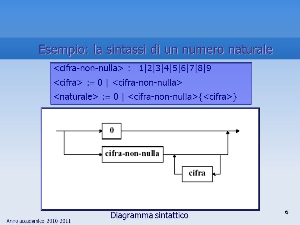 Anno accademico 2010-2011 6 Esempio: la sintassi di un numero naturale Diagramma sintattico : 1|2|3|4|5|6|7|8|9 : 0 | : 0 | { }