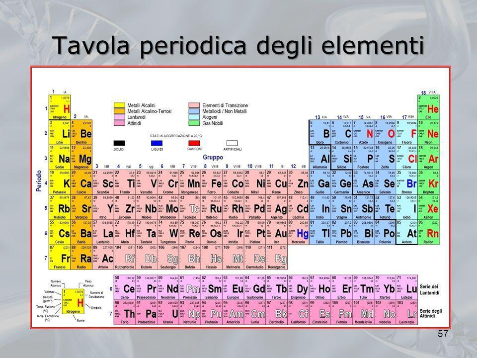 57 Tavola periodica degli elementi