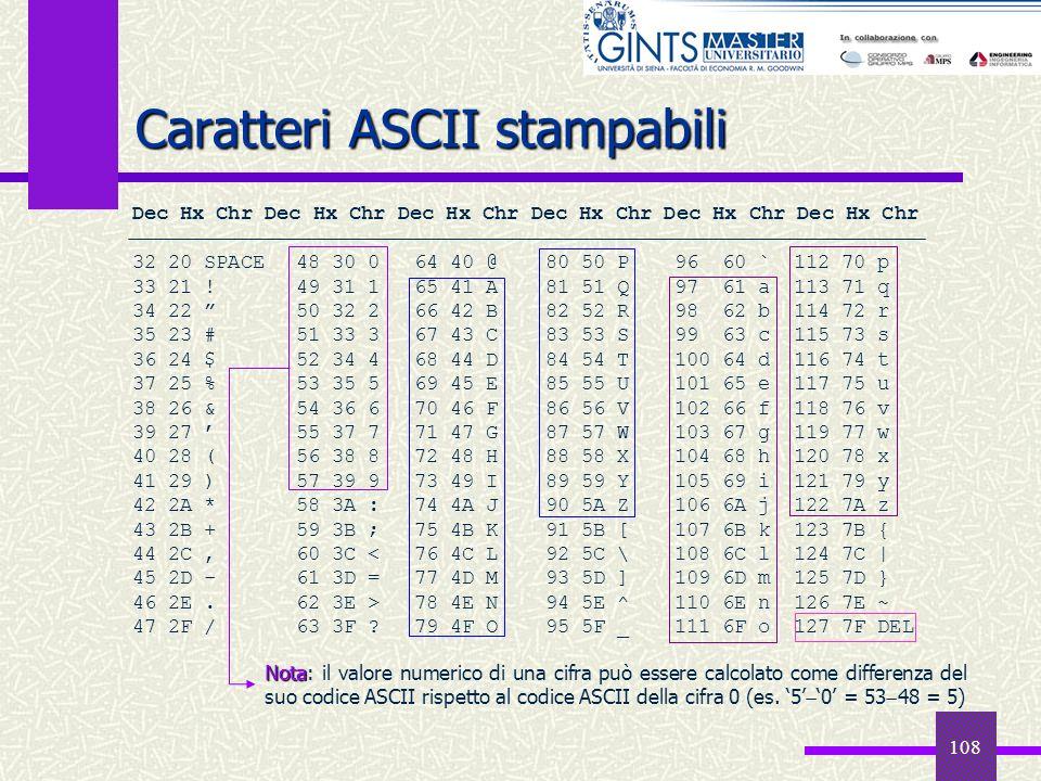 108 Caratteri ASCII stampabili Dec Hx Chr Dec Hx Chr Dec Hx Chr 32 20 SPACE48 30 064 40 @80 50 P96 60 `112 70 p 33 21 !49 31 165 41 A81 51 Q97 61 a113
