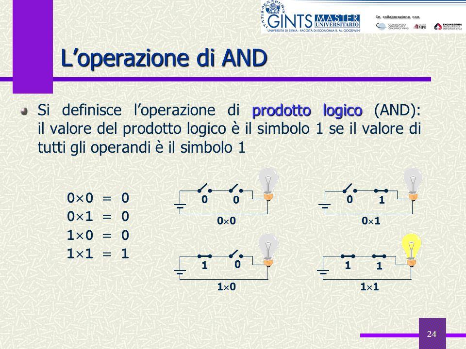 24 Loperazione di AND prodotto logico Si definisce loperazione di prodotto logico (AND): il valore del prodotto logico è il simbolo 1 se il valore di