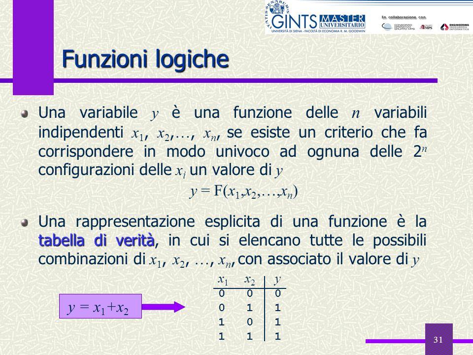 31 Una variabile y è una funzione delle n variabili indipendenti x 1, x 2, …, x n, se esiste un criterio che fa corrispondere in modo univoco ad ognun