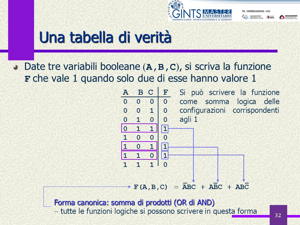 32 Una tabella di verità Date tre variabili booleane ( A,B,C ), si scriva la funzione F che vale 1 quando solo due di esse hanno valore 1 A B C F 0 0
