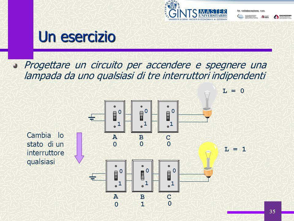 35 Un esercizio Progettare un circuito per accendere e spegnere una lampada da uno qualsiasi di tre interruttori indipendenti A B C 1 1 1 0 00 A BC 11