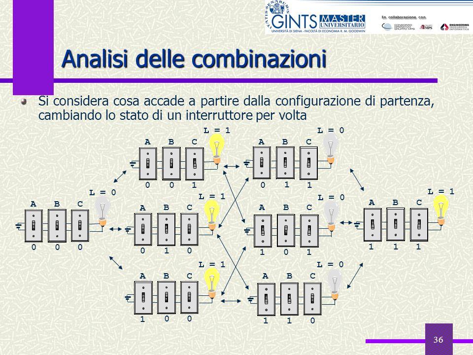 36 Analisi delle combinazioni Si considera cosa accade a partire dalla configurazione di partenza, cambiando lo stato di un interruttore per volta A B