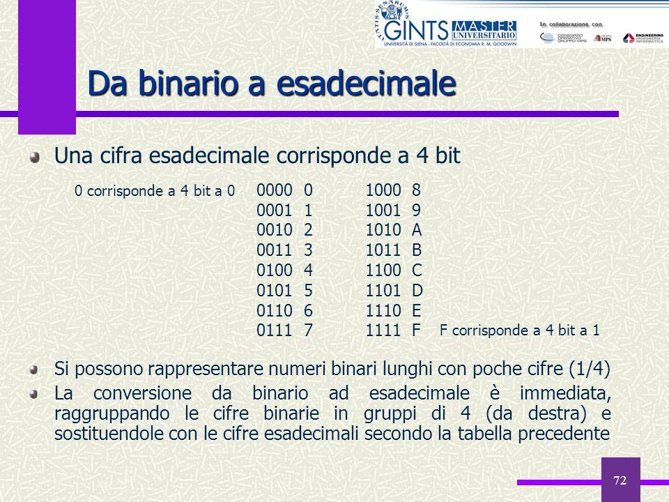 72 Da binario a esadecimale Una cifra esadecimale corrisponde a 4 bit Si possono rappresentare numeri binari lunghi con poche cifre (1/4) La conversio