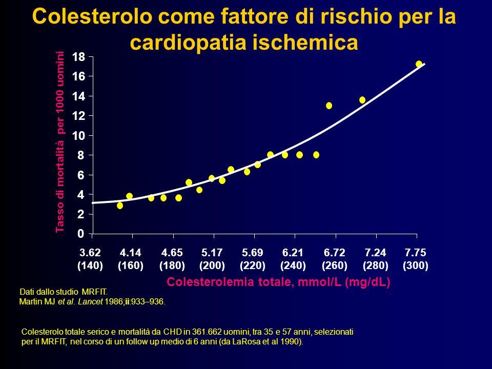 0 2 4 6 8 10 12 14 16 18 Colesterolemia totale, mmol/L (mg/dL) Tasso di mortalità per 1000 uomini Dati dallo studio MRFIT. Martin MJ et al. Lancet 198