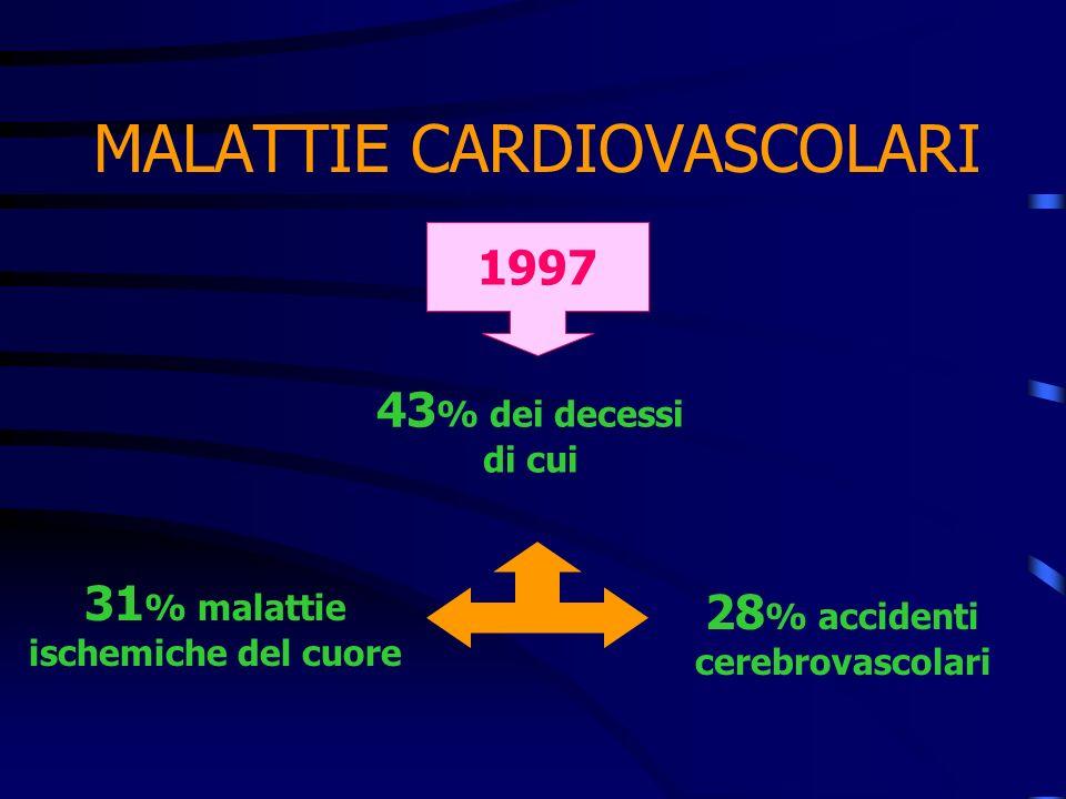 MALATTIE CARDIOVASCOLARI 31 % malattie ischemiche del cuore 43 % dei decessi di cui 28 % accidenti cerebrovascolari 1997