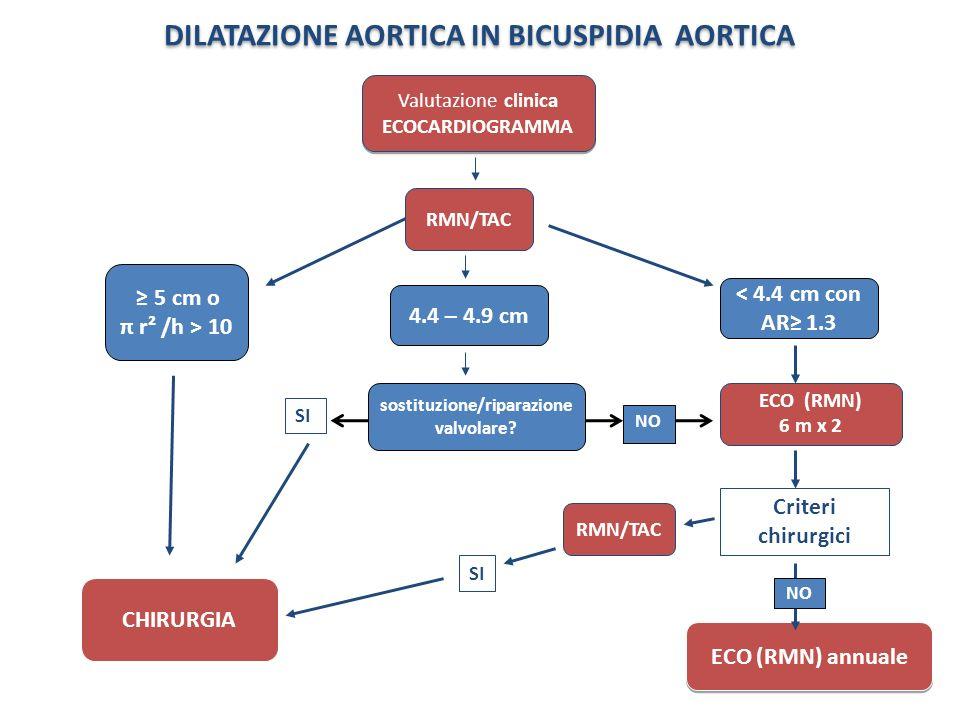 DILATAZIONE AORTICA IN BICUSPIDIA AORTICA ECO (RMN) annuale Valutazione clinica ECOCARDIOGRAMMA ECO (RMN) 6 m x 2 Criteri chirurgici CHIRURGIA SI 5 cm