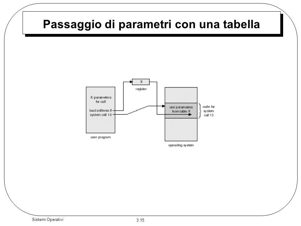 3.15 Sistemi Operativi Passaggio di parametri con una tabella