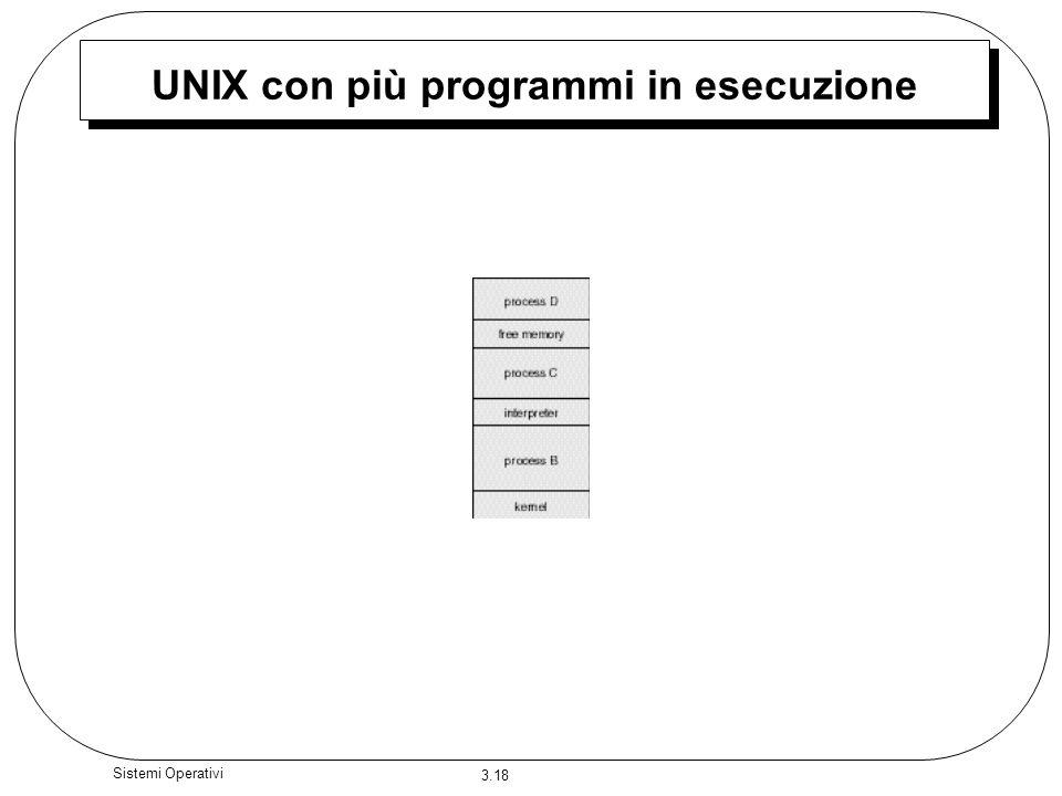 3.18 Sistemi Operativi UNIX con più programmi in esecuzione