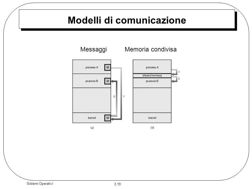 3.19 Sistemi Operativi Modelli di comunicazione MessaggiMemoria condivisa