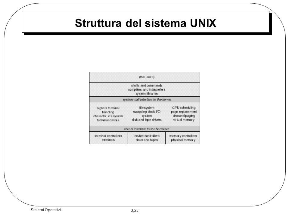 3.23 Sistemi Operativi Struttura del sistema UNIX