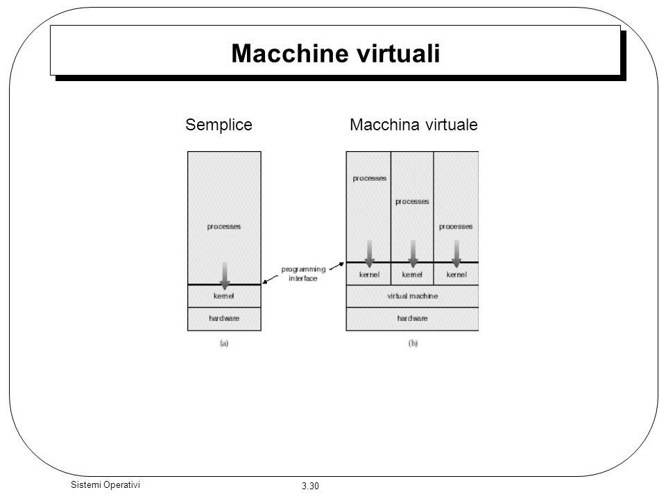 3.30 Sistemi Operativi Macchine virtuali SempliceMacchina virtuale
