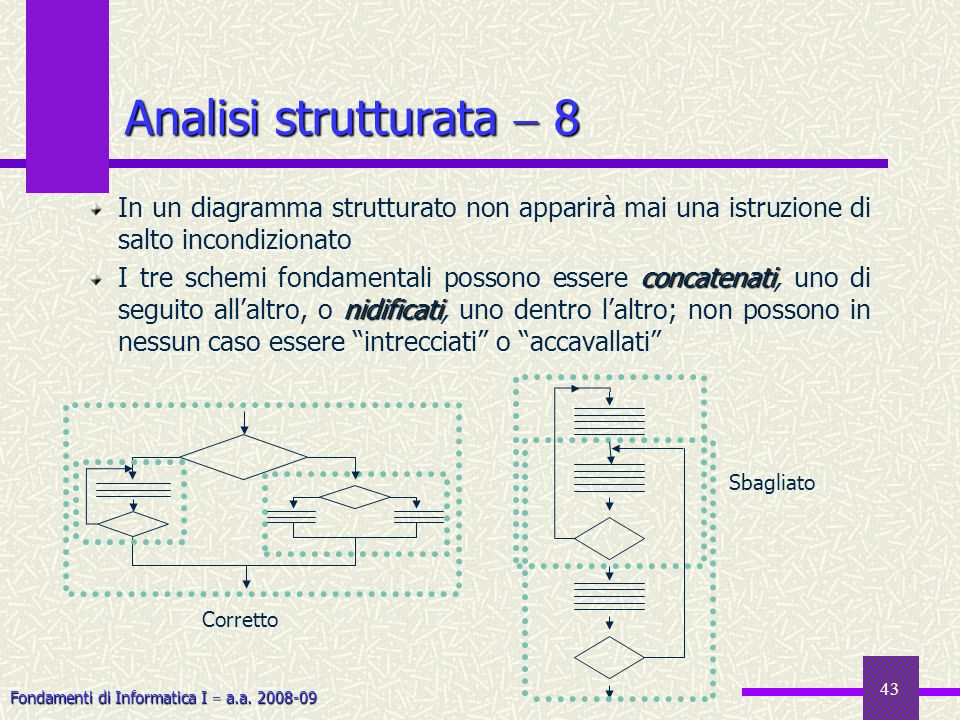 Fondamenti di Informatica I a.a. 2008-09 43 In un diagramma strutturato non apparirà mai una istruzione di salto incondizionato concatenati nidificati
