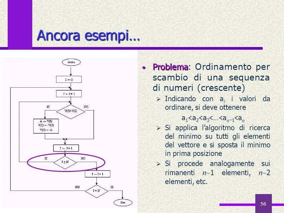 Fondamenti di Informatica I a.a. 2008-09 56 Ancora esempi… Problema Problema: Ordinamento per scambio di una sequenza di numeri (crescente) Indicando