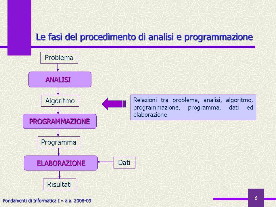 Fondamenti di Informatica I a.a. 2008-09 6 Le fasi del procedimento di analisi e programmazione Risultati Problema ANALISI ELABORAZIONE ELABORAZIONE D