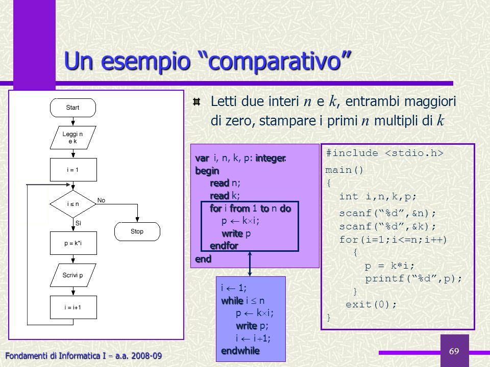 Fondamenti di Informatica I a.a. 2008-09 69 Un esempio comparativo Letti due interi n e k, entrambi maggiori di zero, stampare i primi n multipli di k
