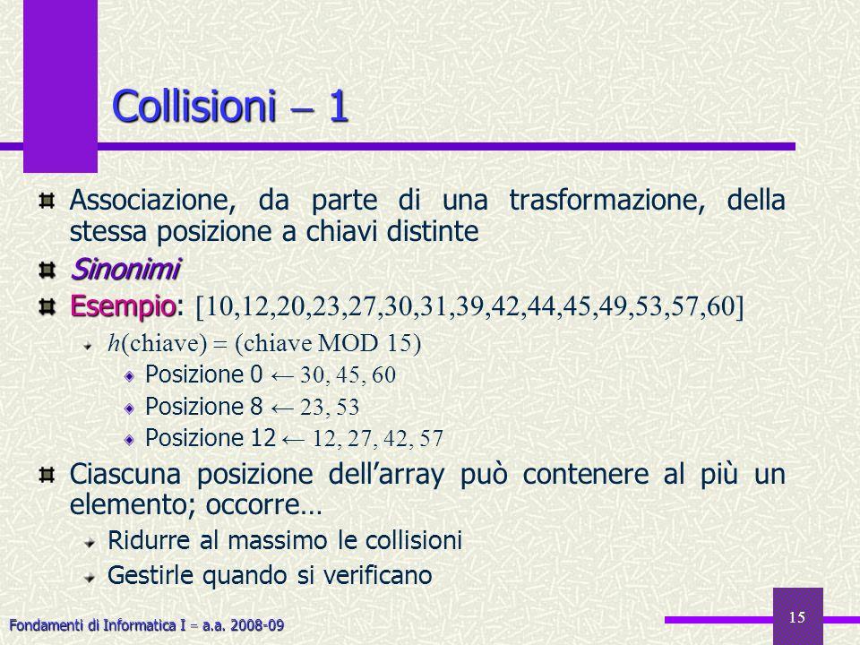 Fondamenti di Informatica I a.a. 2008-09 15 Collisioni 1 Associazione, da parte di una trasformazione, della stessa posizione a chiavi distinteSinonim