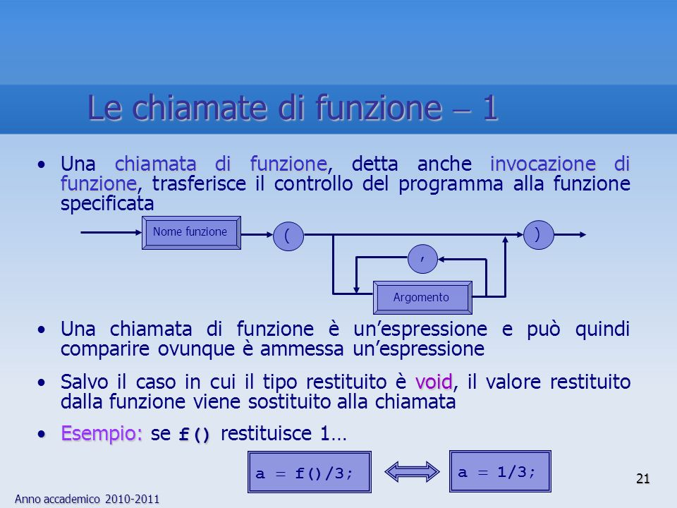 Anno accademico 2010-2011 21 chiamata di funzioneinvocazione di funzioneUna chiamata di funzione, detta anche invocazione di funzione, trasferisce il controllo del programma alla funzione specificata Una chiamata di funzione è unespressione e può quindi comparire ovunque è ammessa unespressione voidSalvo il caso in cui il tipo restituito è void, il valore restituito dalla funzione viene sostituito alla chiamata Esempio: f()Esempio: se f() restituisce 1… ), ( Argomento Nome funzione a 1/3; a f()/3; Le chiamate di funzione 1