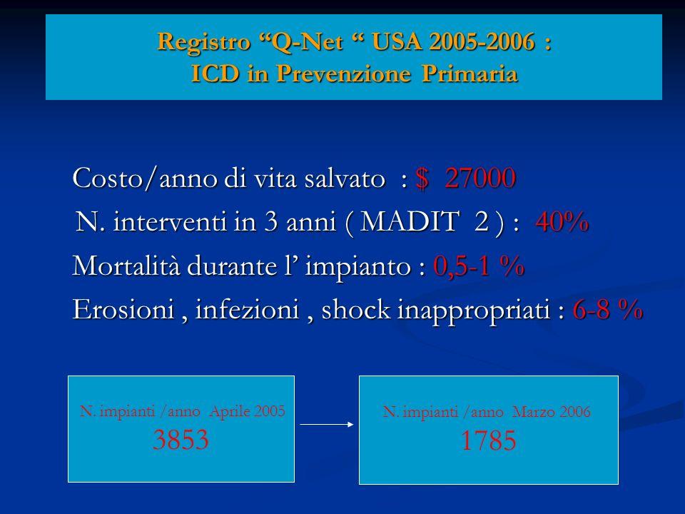 Registro Q-Net USA 2005-2006 : ICD in Prevenzione Primaria Costo/anno di vita salvato : $ 27000 Costo/anno di vita salvato : $ 27000 N.