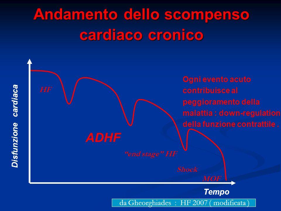 Tempo Disfunzione cardiaca ADHF Ogni evento acuto contribuisce al peggioramento della malattia : down-regulation della funzione contrattile.