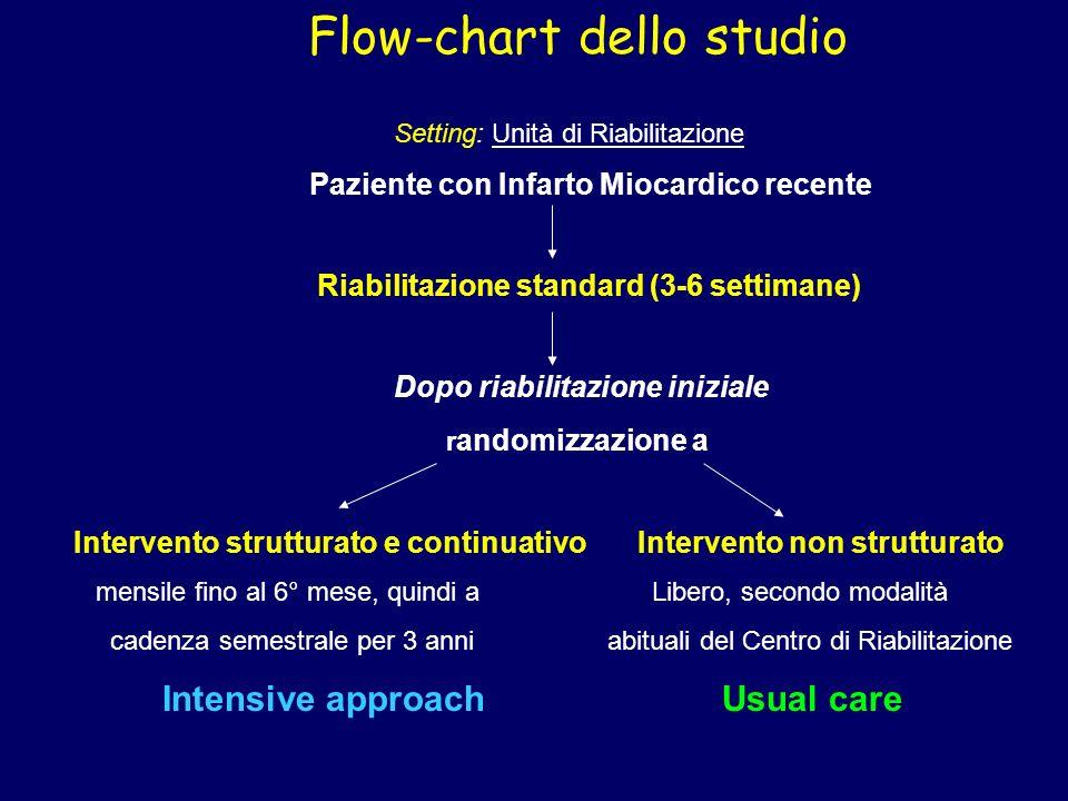 Setting: Unità di Riabilitazione Paziente con Infarto Miocardico recente Riabilitazione standard (3-6 settimane) Dopo riabilitazione iniziale r andomi