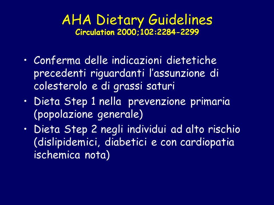 AHA Dietary Guidelines Circulation 2000;102:2284-2299 Conferma delle indicazioni dietetiche precedenti riguardanti lassunzione di colesterolo e di gra