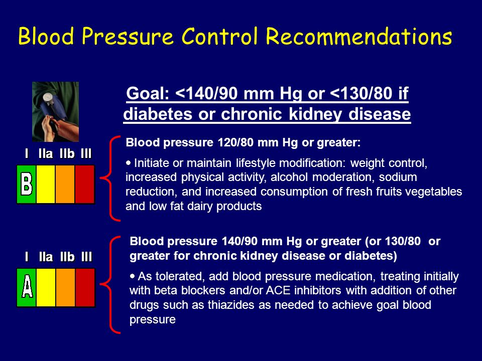 Goal: <140/90 mm Hg or <130/80 if diabetes or chronic kidney disease Blood Pressure Control Recommendations Blood pressure 120/80 mm Hg or greater: In