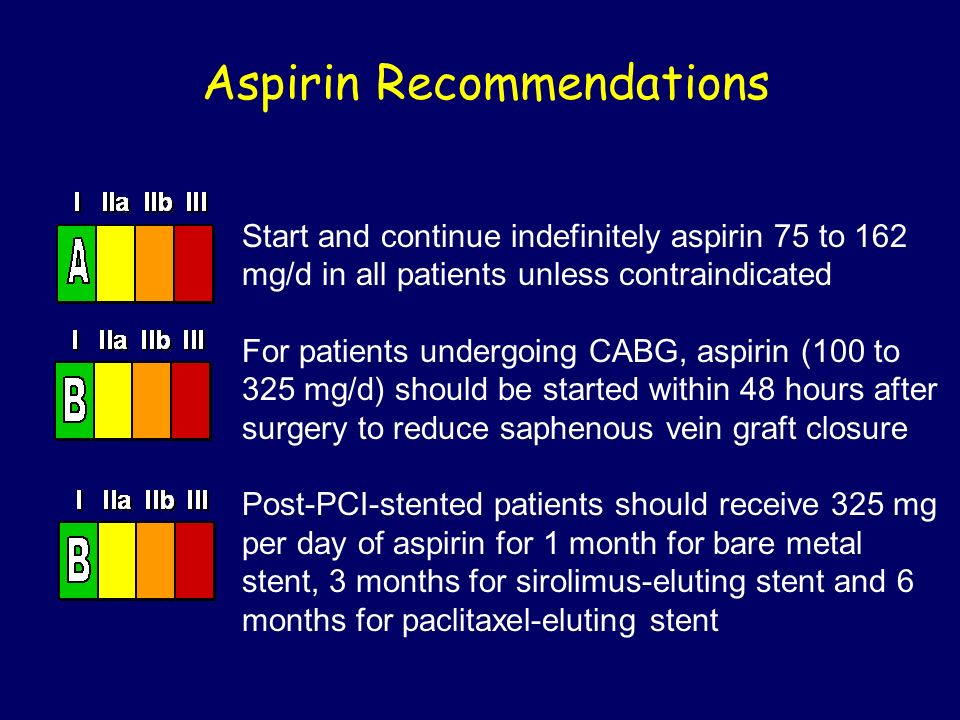 Aspirin Recommendations Start and continue indefinitely aspirin 75 to 162 mg/d in all patients unless contraindicated For patients undergoing CABG, as