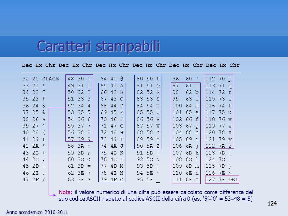 Anno accademico 2010-2011 124 Dec Hx Chr Dec Hx Chr Dec Hx Chr 32 20 SPACE48 30 064 40 @80 50 P96 60 `112 70 p 33 21 !49 31 165 41 A81 51 Q97 61 a113